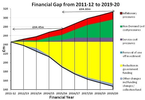 walsall_financial_gap-2