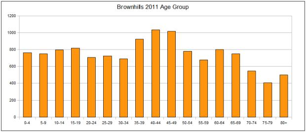 Population profile Brownhills 2011